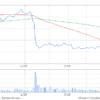 タカラトミの株価がやばいwwwwww